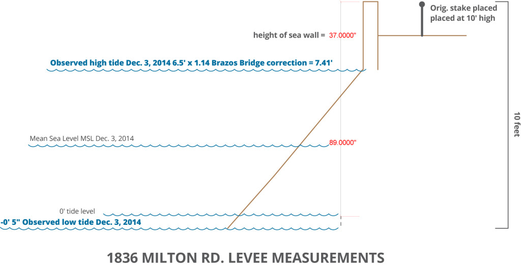 levee_measurements